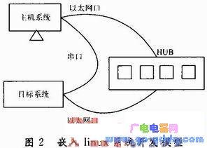 基于MPC8247处理器的嵌入式电力交换系统开发
