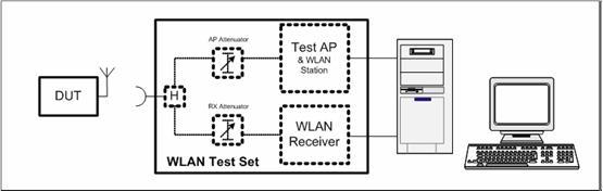 WLAN-OTA测试规范(三)