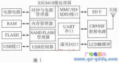 S3C6410和CR95HF的RFID读卡系统解析