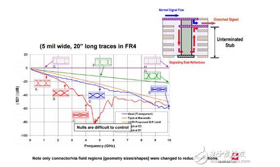 pcb设计信号失真常被忽视的来源