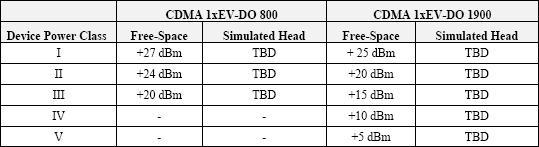 各个标准组织关于OTA测试标准的异同及解读 一