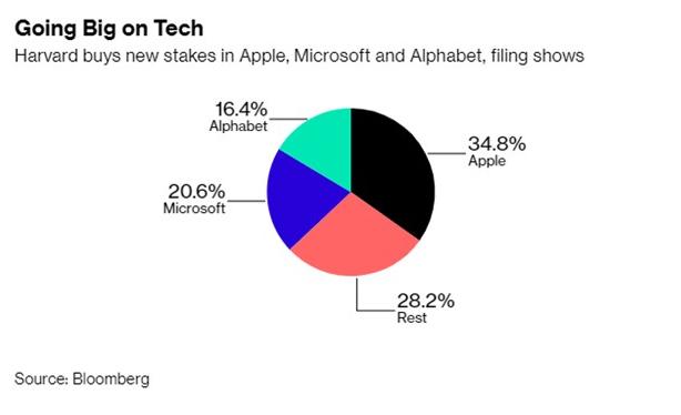 下血本了,哈佛大学8.16亿美元购入苹果微软谷歌等公司股票