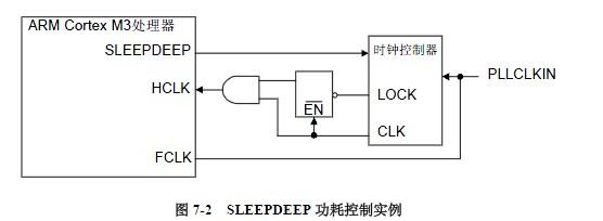 STM32电源管理与低功耗模式