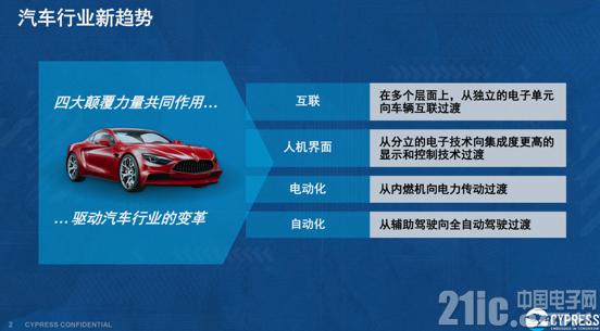 恰逢其时,赛普拉斯3.0战略助力汽车创新浪潮