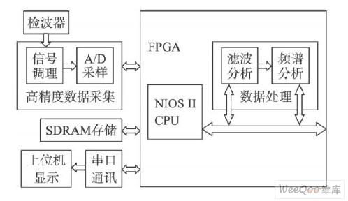基于SOPC的数据采集与处理系统设计