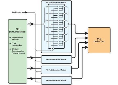 PXI在测试测量领域的应用案例