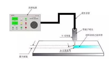 PCB板制作工艺中的等离子表面预处理