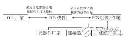 印制电路板信号损耗测试技术
