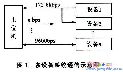 基于51单片机的多机并行通信系统应用