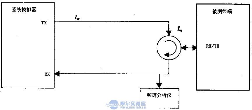 2GHz WCDMA终端设备射频测试介绍(六)