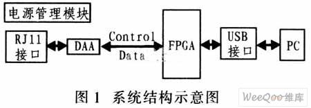 基于FPGA的嵌入式系统USB接口设计