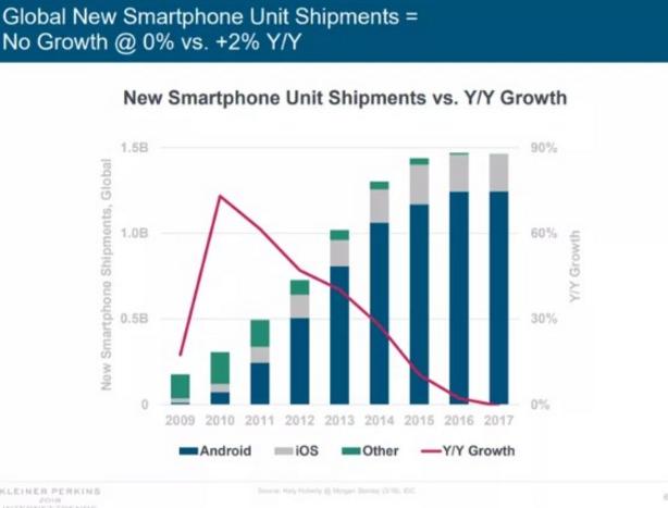 互联网女皇:2017年智能手机销量首次滑坡