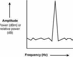 频谱分析限制RF功率和寄生噪声辐射
