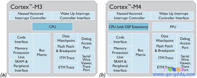 如何发挥ARM Cortex-M3和M4微控制器的最大作用