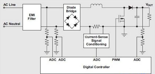 输入功率和RMS电流测量解决方案
