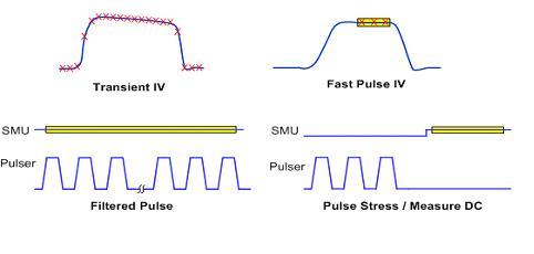 超快I-V源和测量技术的应用