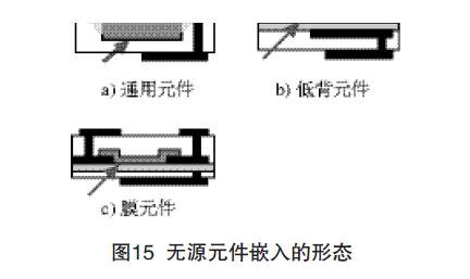 埋嵌元件PCB的技术(三)