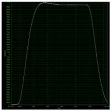 选择数字化仪/示波器需要考虑的10个方面