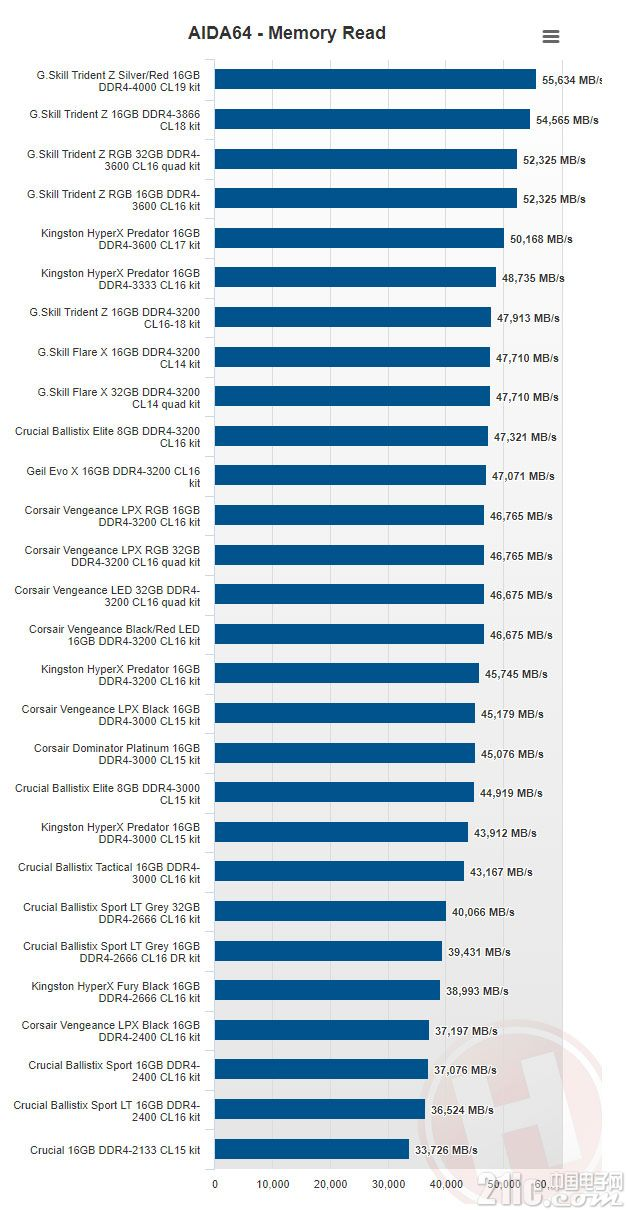 老外对28款DDR4内存的横评 看完不再纠结怎么选内存!