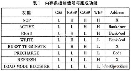 基于FPGA的DDR内存条的控制研究