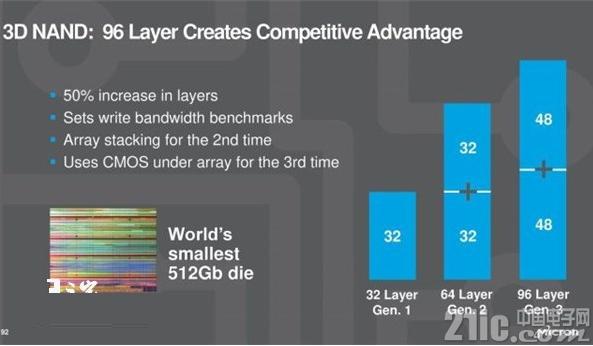 美光:3年后固态硬盘平均容量将达600GB