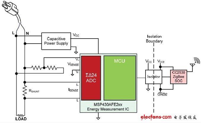 采用TI能耗测量IC简化辅助计量