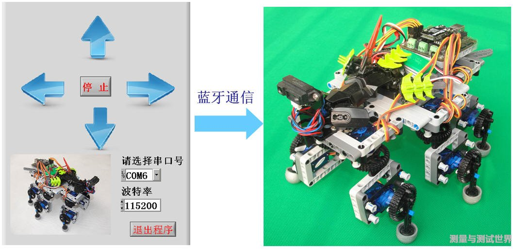 LabVIEW蓝牙控制乐高六足机器人