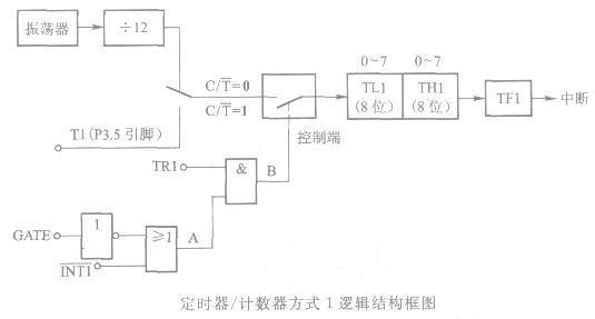定时器/计数器的4种工作方式
