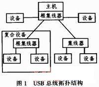一种嵌入式USB主机系统的硬件和软件的设计与实现