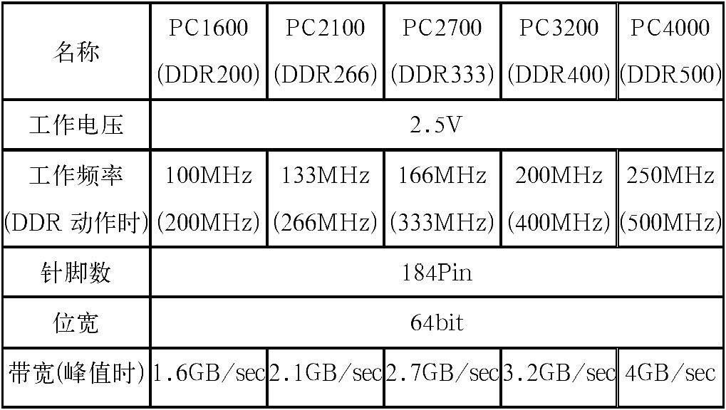 汽车音响导航系统中DDR高速信号的PCB设计方法