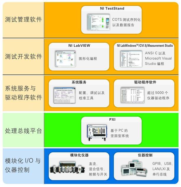 虚拟仪器系统的软硬件结构