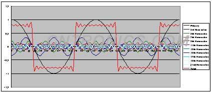 第十五讲 示波器基础之响应方式对信号采集保真度的影响