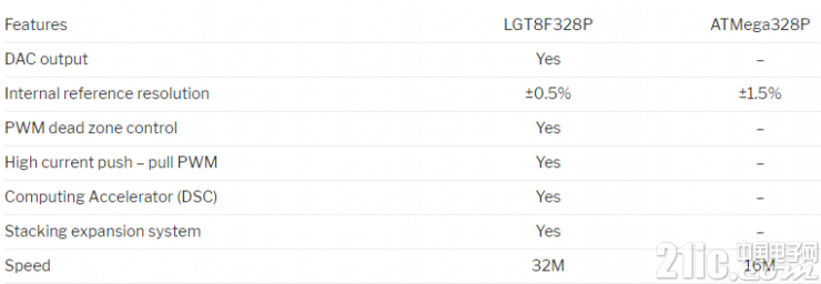 "LogicGreen""克隆"" Atmel的ATMega328P,并推出Arduino兼容EDMINI开发板"