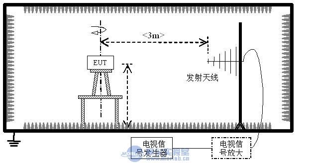 模拟,数字电视天线性能测量方法