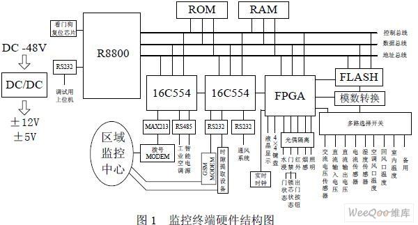 基于16位微处理器和实时操作系统μC/OS-II的基站监控终端设