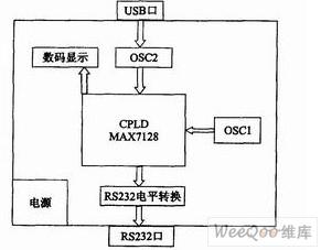 基于CPLD的压电生物传感器检测电路设计