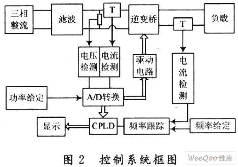基于CPLD的脉冲密度功率调节高频逆变电源