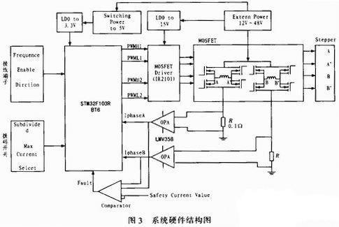 基于ARM单片机的双相步进电机细分驱动器设计