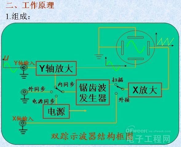 图解示波器的使用方法