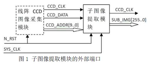 基于FPGA的线阵CCD子图像提取模块的设计与仿真