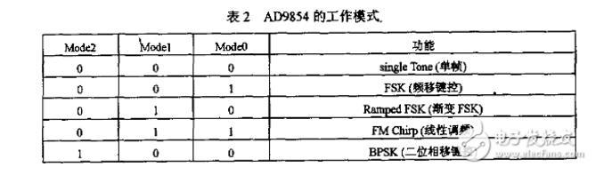 基于FPGA控制AD9854产生正弦波