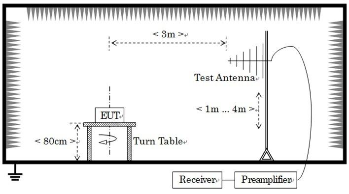 浅析模拟对讲机CE认证中的EMC测试