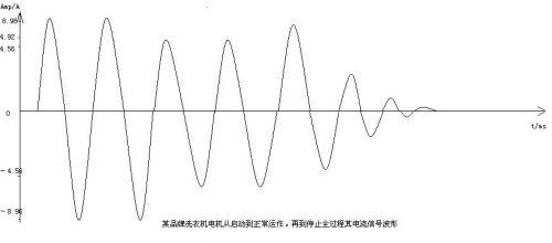 使用电流探头抓取电机运作的电流信号波形