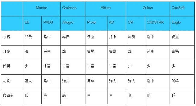 最常用的几种硬件设计EDA工具之比较