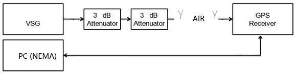 在OTA暗室中测GPS设备灵敏度方法讨论(二)