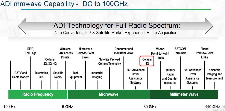 哪些半导体工艺将主导5G的未来?