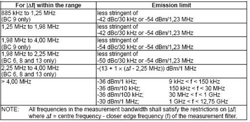 CDMA2000射频测试简介(一)