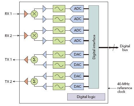 有关ATE促进WiMAX射频测试与特征描述