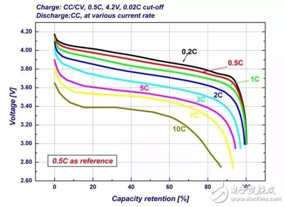 如何用电子负载来测试电池的容量