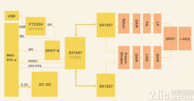 Mini PCIe接口的Lora网关模块来了